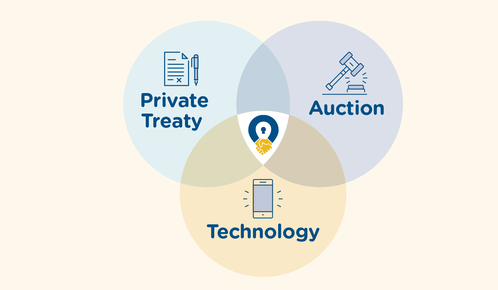 Best Buy Private Auction >> Buy A Home At The Click Of A Button The Future Of Auctions