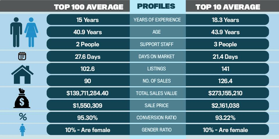 Top 100 Agents 2016 Average