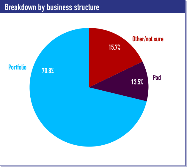 Breakdown by business structure