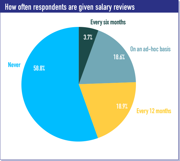 How often respondents are given salary reviews