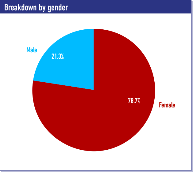 Breakdown by gender