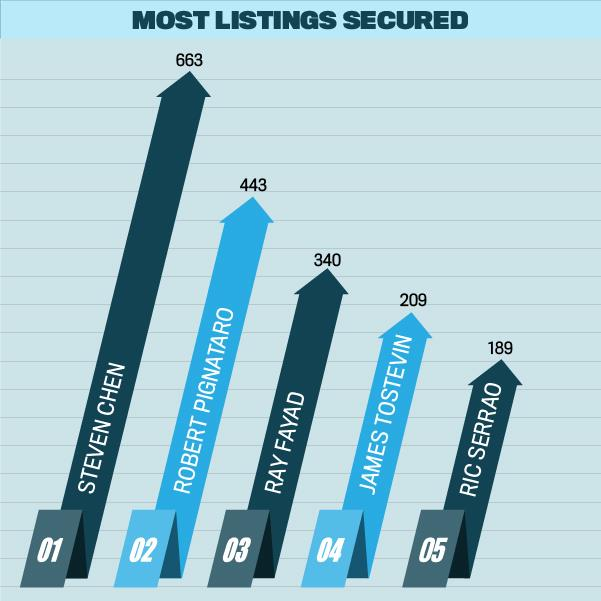 Top 100 Agents 2016, Most Listings