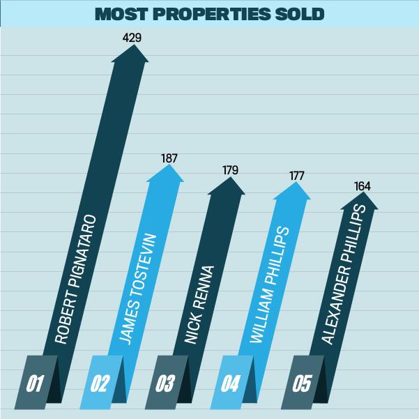Top 100 Agents 2016, Most Properties Sold