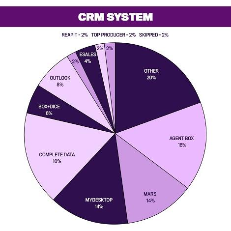 Top 50 Women in Real Estate, CRM System