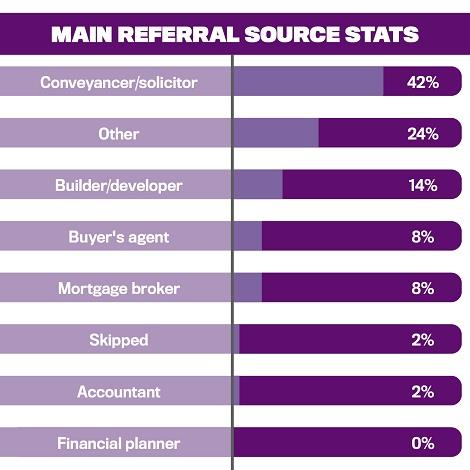 Top 50 Women in Real Estate, Main Referral Source