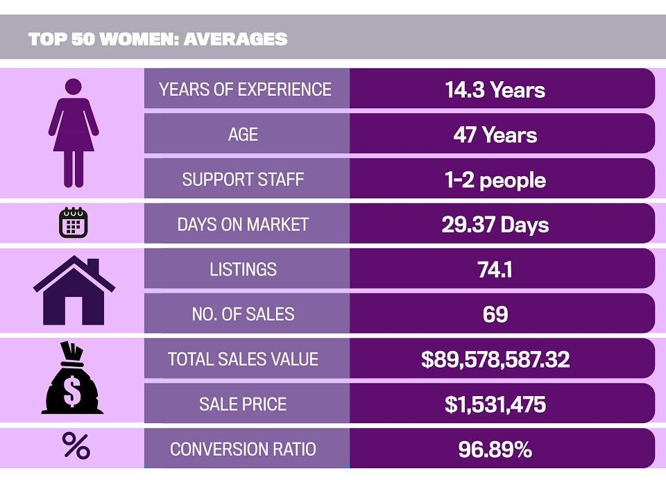Top 50 Women in Real Estate Averages