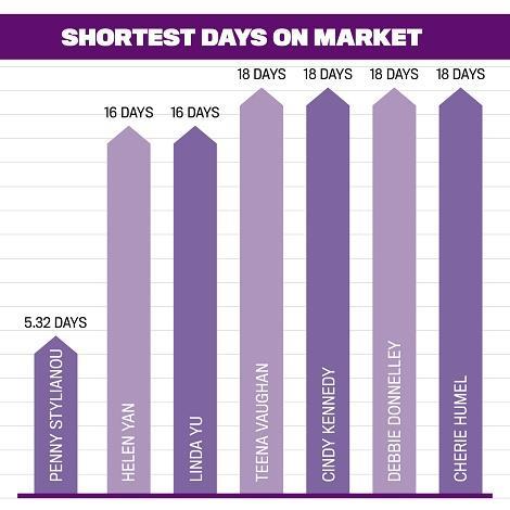 Top 50 Women in Real Estate, Shortest Days on Market