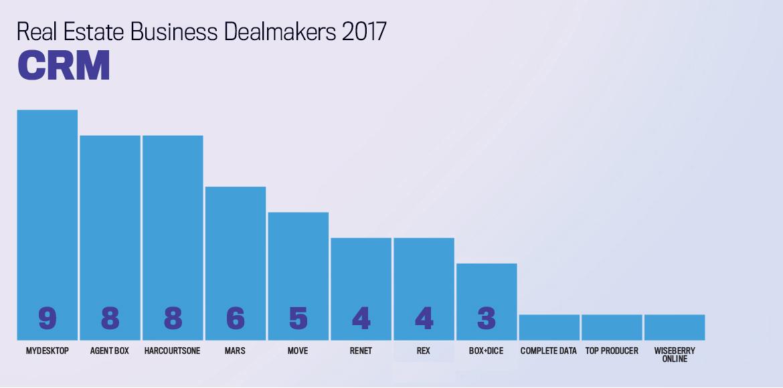 CRM Business Dealmakers
