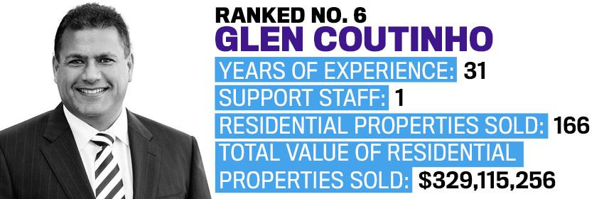 Ranked 6 Glen Coutinho