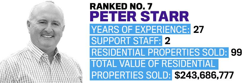 Ranked 7 Peter Starr